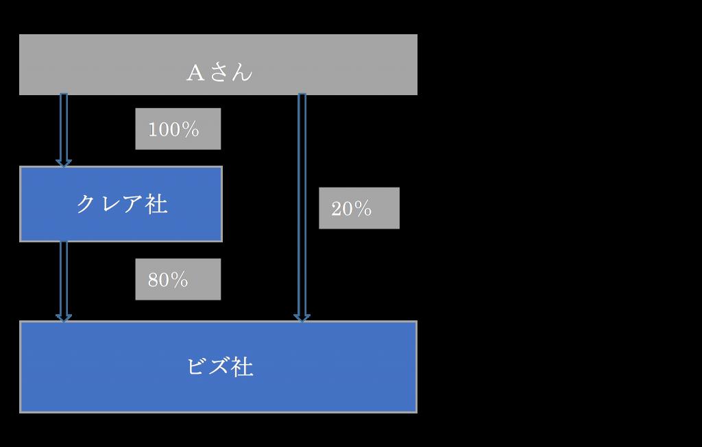%e3%82%b0%e3%83%ab%e3%83%bc%e3%83%97%e6%b3%95%e4%ba%ba%ef%bc%91%ef%bc%93%ef%bc%8d%e2%91%a0